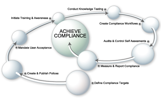 RuleSafe Compliance Cycle
